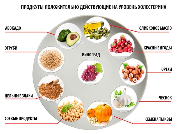 Как быстро и эффективно снизить холестерин в крови в домашних условиях