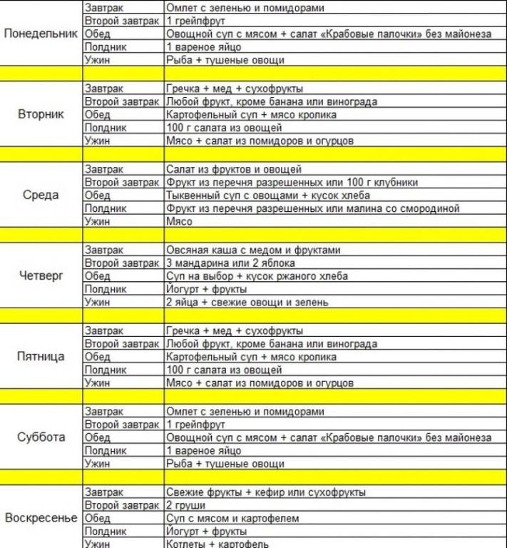 Сушка тела для девушек: особенности, правила, план питания и комплекс упражнений