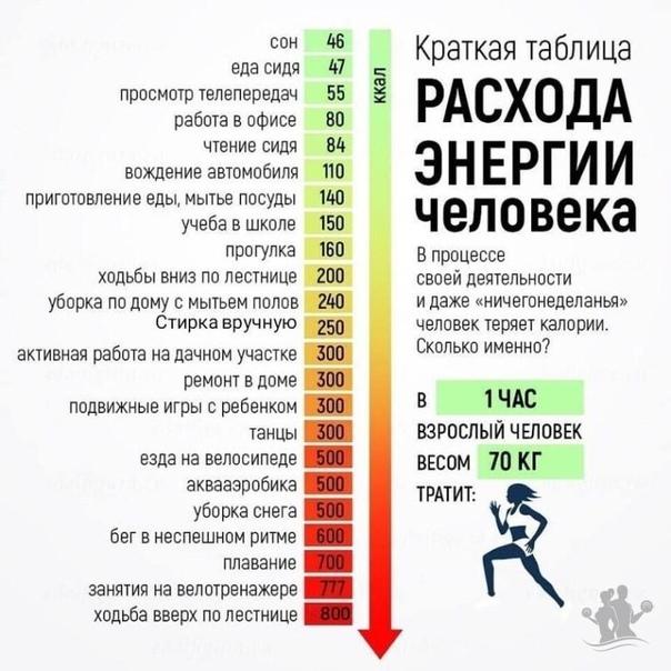 Сколько калорий сжигается при ходьбе, беге, различных видах физических нагрузок: таблица