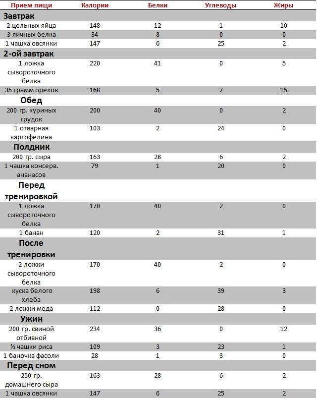 Рацион питания для набора мышечной массы для мужчин (на основе 10 исследований) и примеры диет