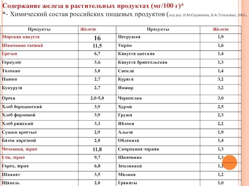 Продукты, содержащие железо, для повышения гемоглобина (таблица) и суточные нормы для детей, взрослых и беременных