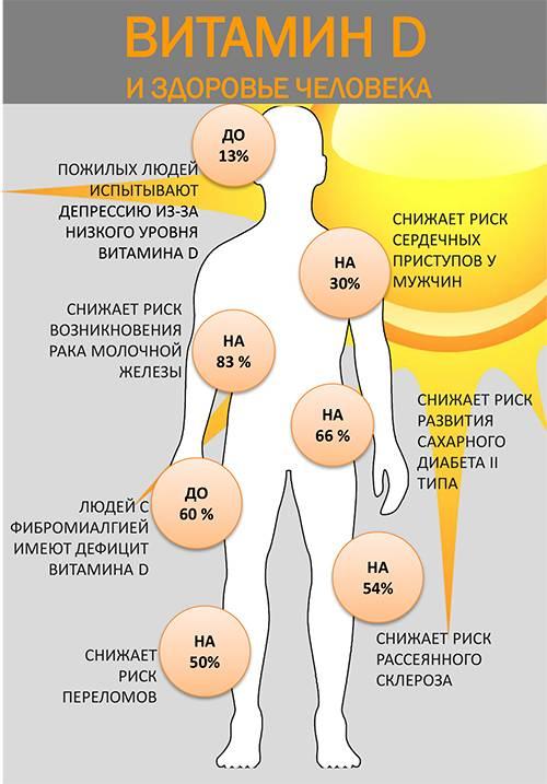 Дефицит витамина д: причины, симптомы, диагностика, профилактика