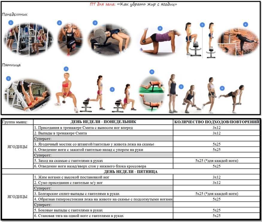 10 недельная жиросжигающая программа тренировок