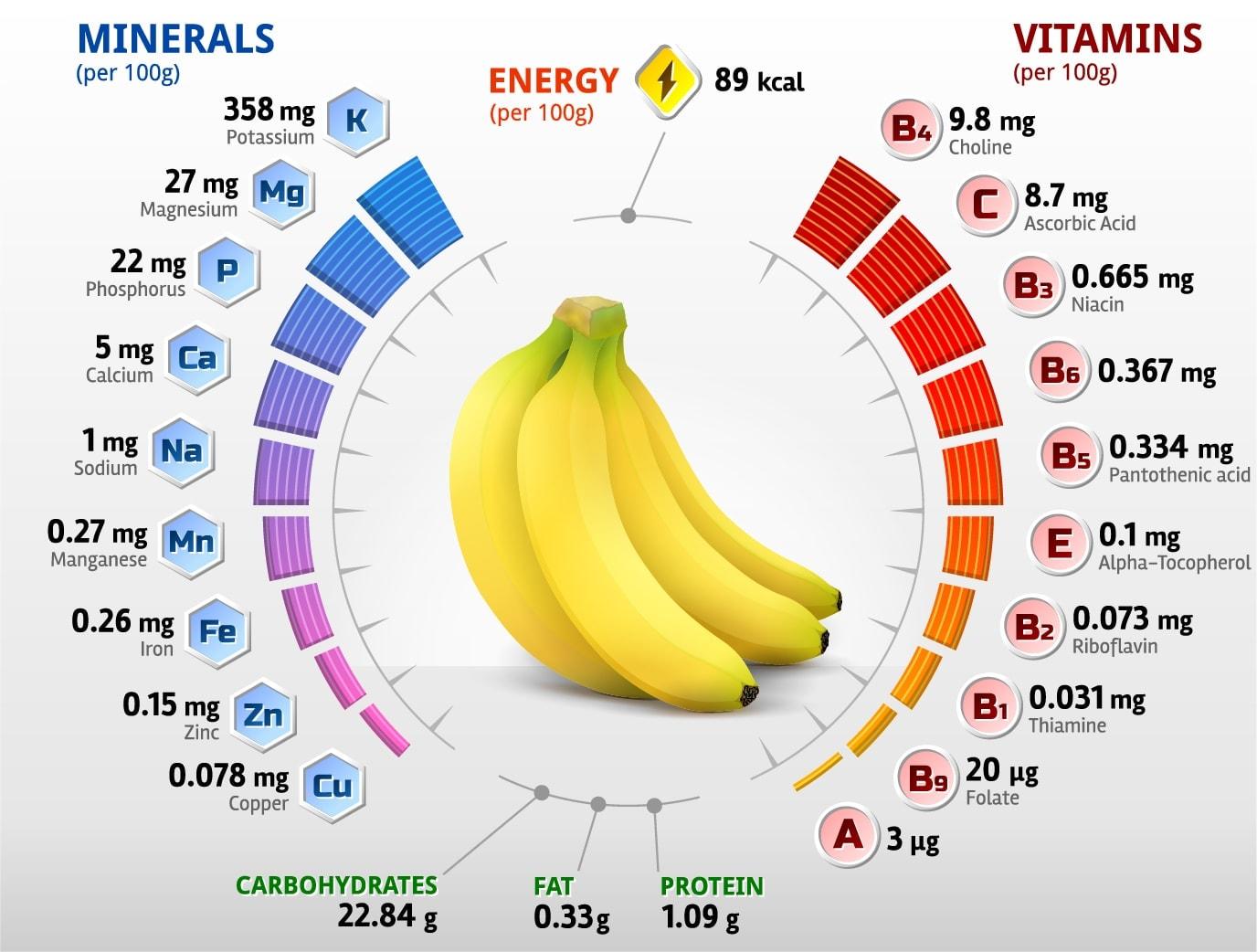 Сколько в банане белков, углеводов и жиров, рецепты применения
