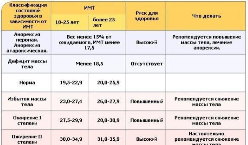 Формула расчёт индекса массы тела и его нормы