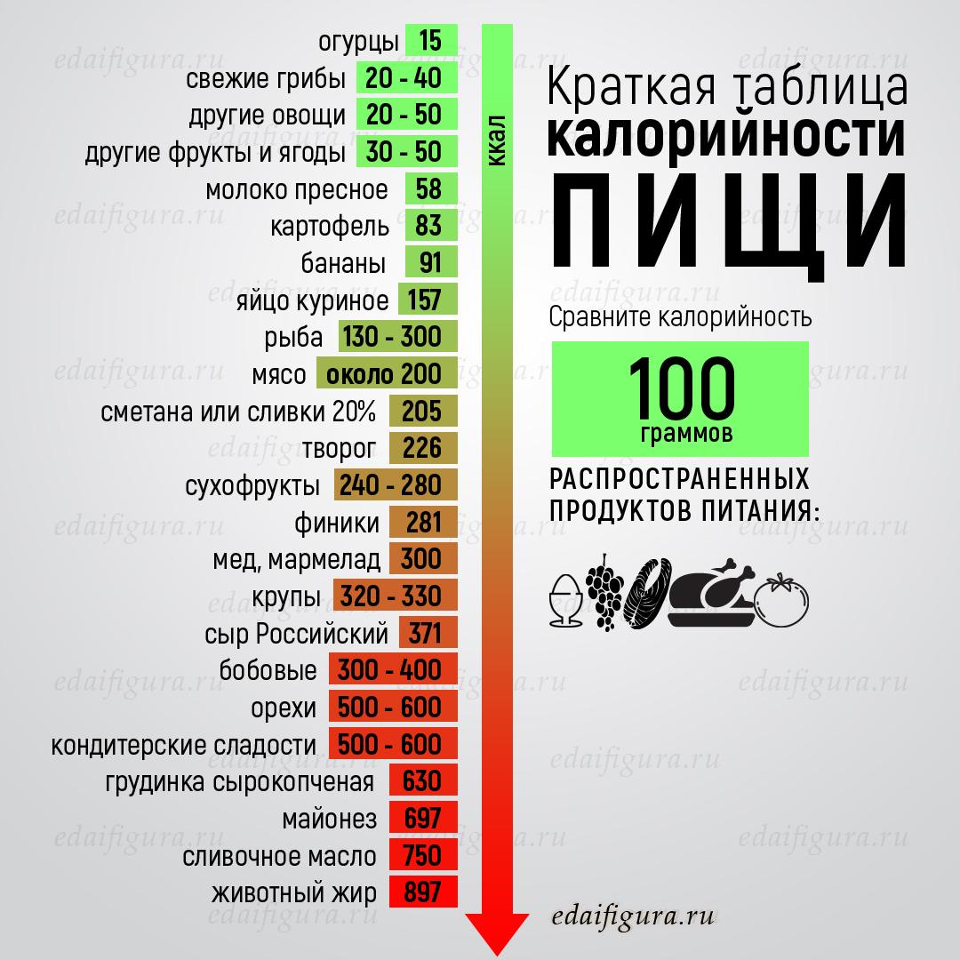 Таблица расхода калорий