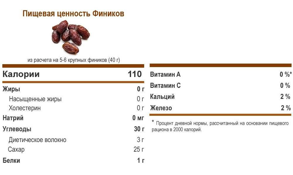 Сколько калорий в одном банане и в 100 граммах, каково содержание бжу?