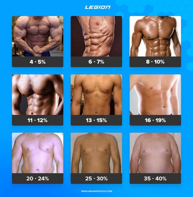 Процент жира в организме: норма для мужчин и женщин, способы измерения