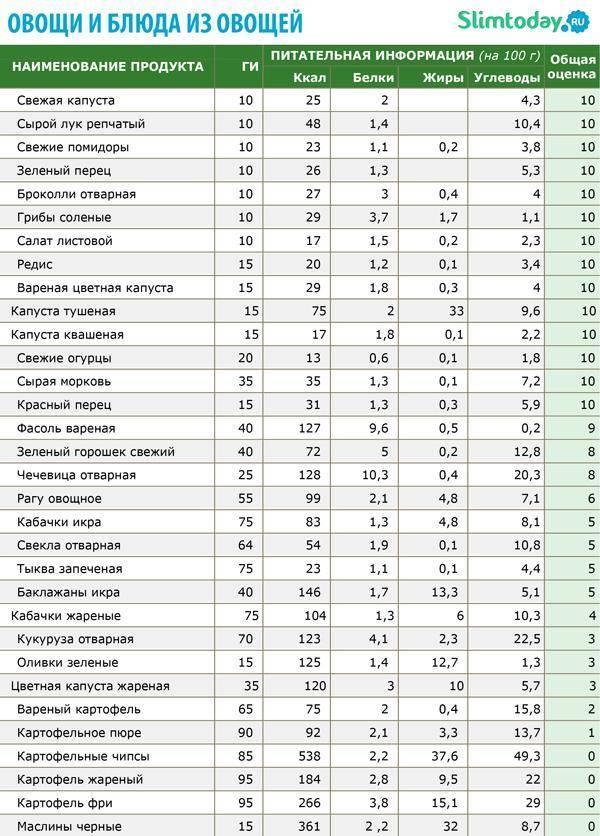 Как пользоваться таблицей гликемических индексов продуктов