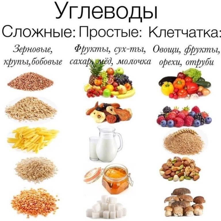 Медленные углеводы для похудения: таблица продуктов - allslim.ru