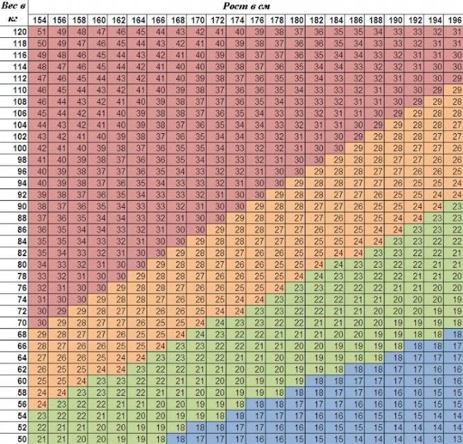 Как определить свой идеальный вес с помощью таблиц и онлайн-калькуляторов? почему такие показатели нельзя считать достоверными?