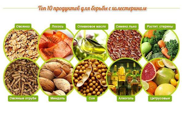 Снижение холестерина без статинов - 7 главных способов