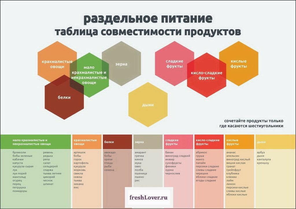 Совместимые продукты питания, какие продукты совместимы, таблица совместимых продуктов