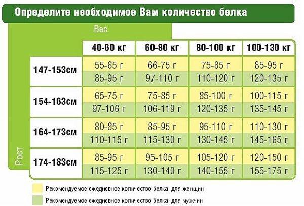 Норма жиров на 1 кг веса