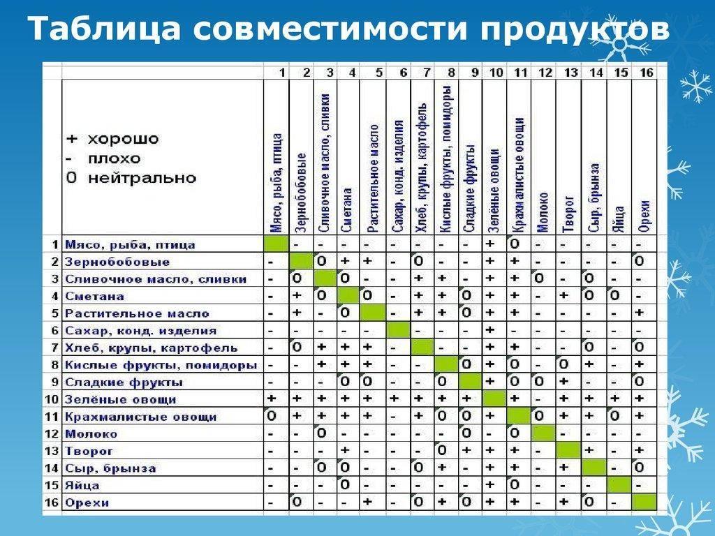 Таблица правильное сочетание продуктов для здорового питания