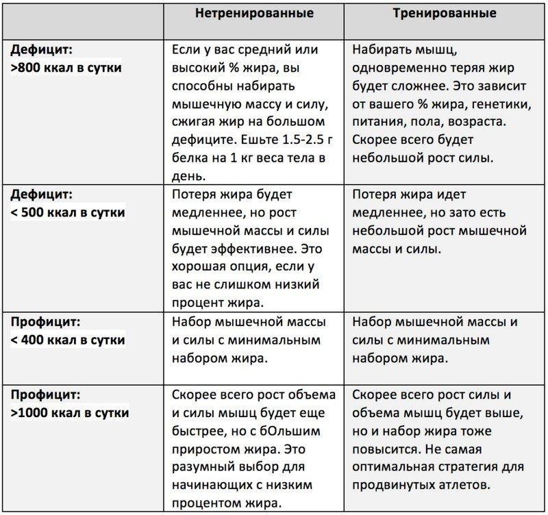 Правильное питание для эктоморфа