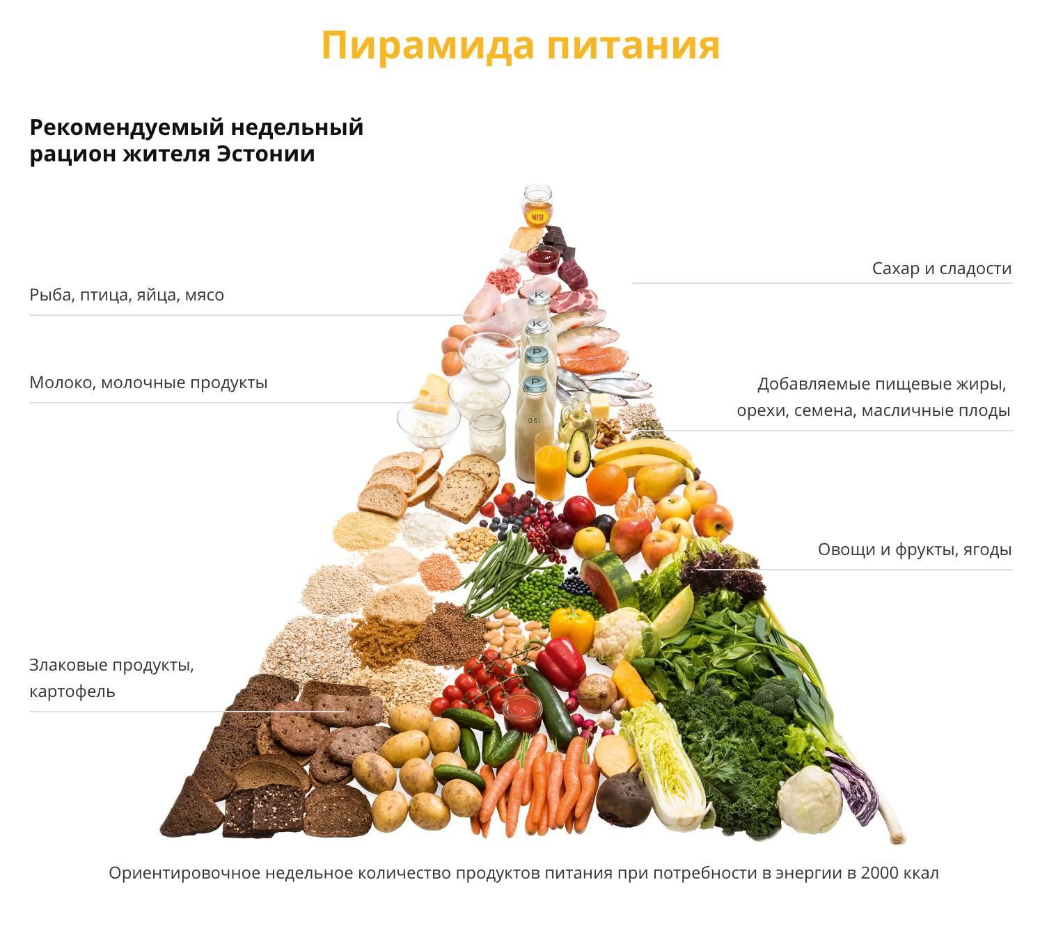 Рацион правильного питания от Фила Хита