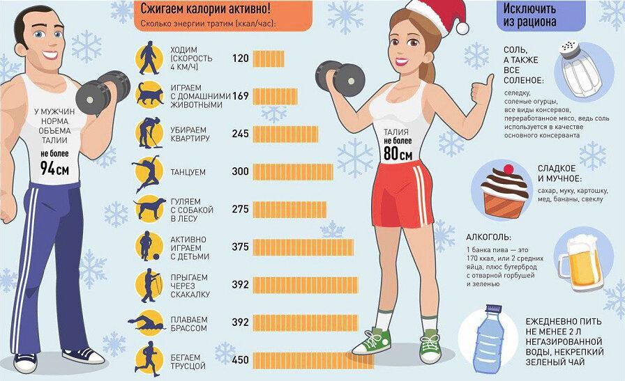 Виды спорта, которые способствуют сжиганию калорий