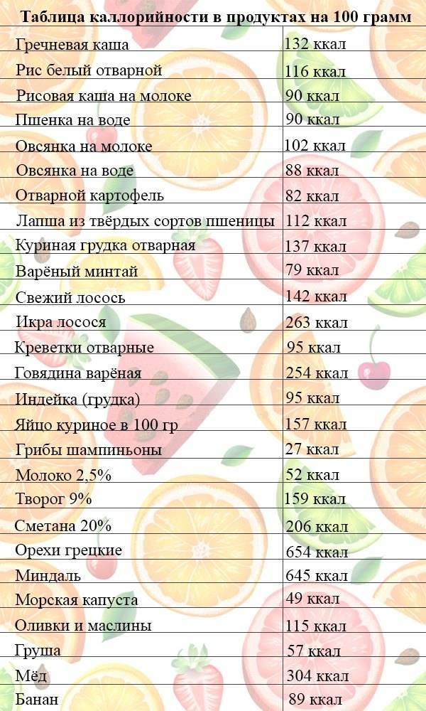 Таблица калорийности продуктов питания, блюд