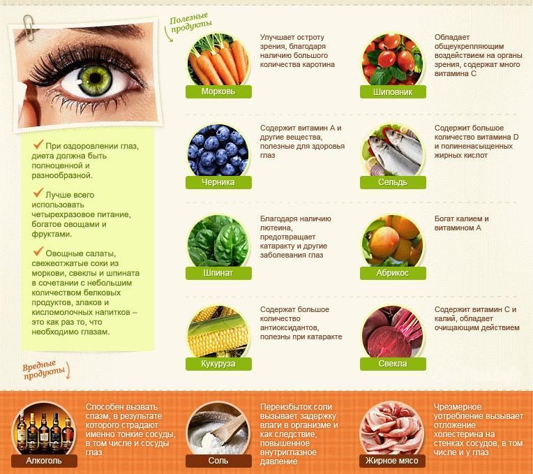 Продукты полезные для зрения и глз – здоровье как усилие воли