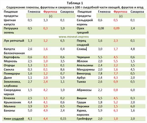 Таблица 12 продуктов с большим содержанием антиоксидантов