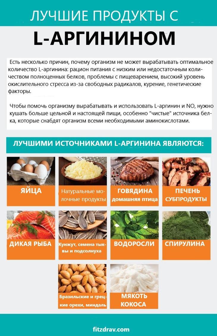 Аргинин: вред и польза для организма