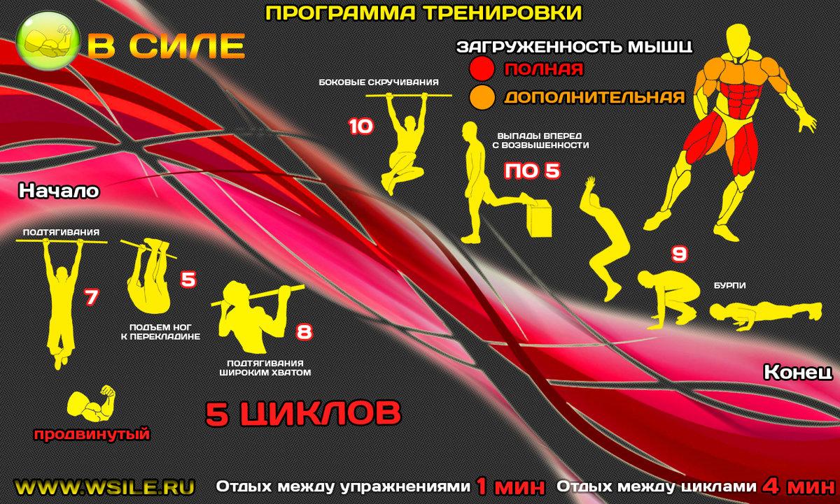 Кроссфит для детей: возрастные категории, упражнения, комплексы и программа тренировок