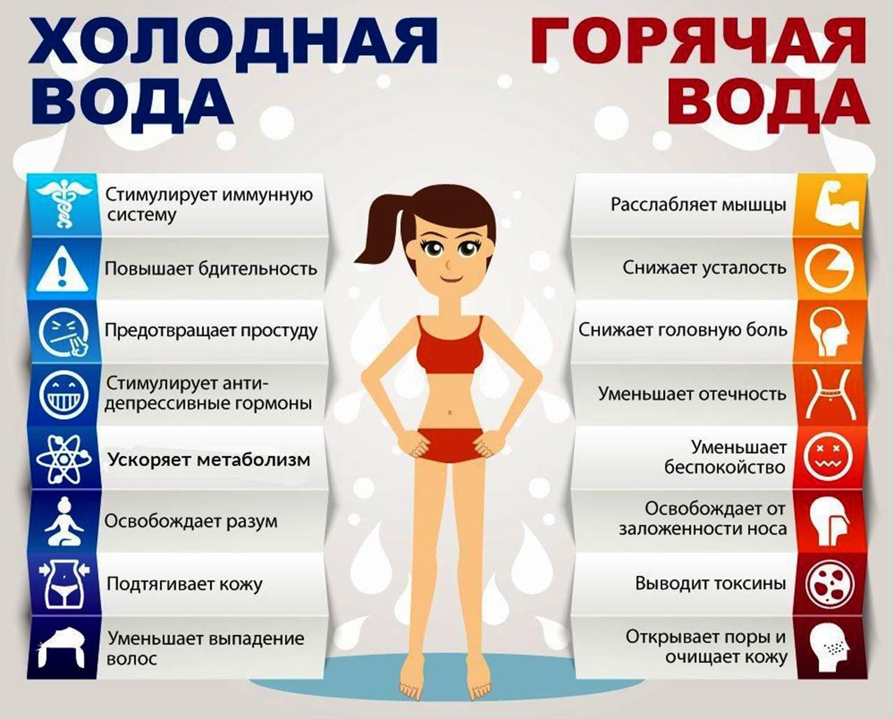 Холодный душ для мужчин (+программа холодных душей!)