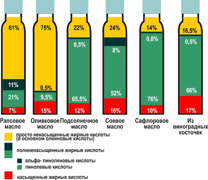 Поддельное оливковое масло: что нужно знать - здоровье с headinsider
