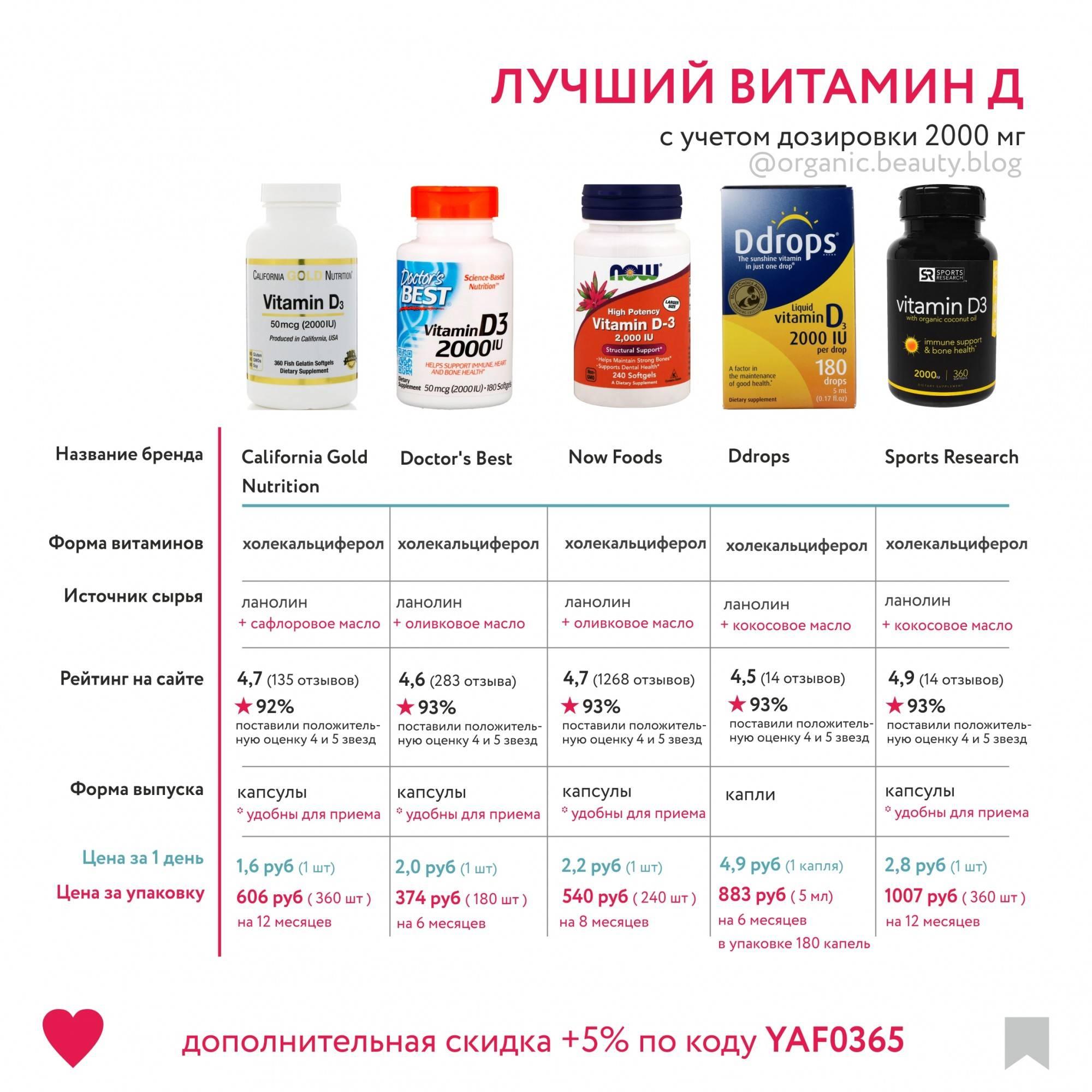 Лучшие комплексные витамины