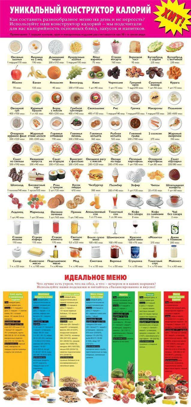 Самые низкокалорийные сладости: список продуктов из магазина