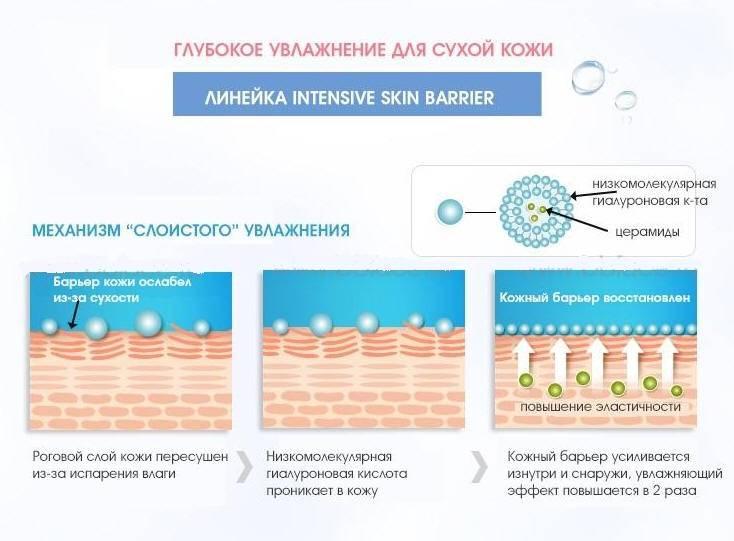 Гиалуроновая кислота для увлажнения кожи: обзор 4 бьюти-средств