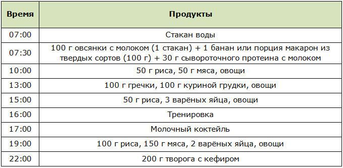 Бюджетный рацион питания бодибилдера для набора массы