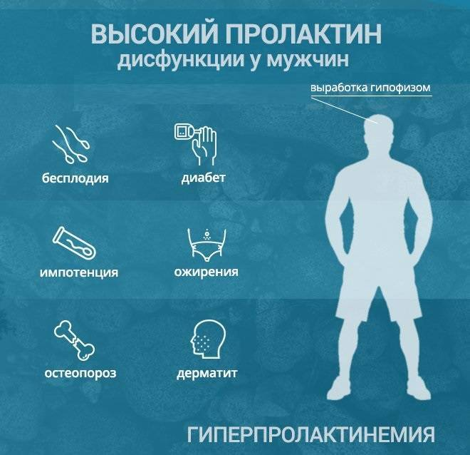 Повышенный тестостерон у мужчин: причины, симптомы, последствия, лечение