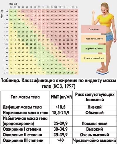 Имт калькулятор с учетом возраста: как рассчитать индекс массы тела онлайн