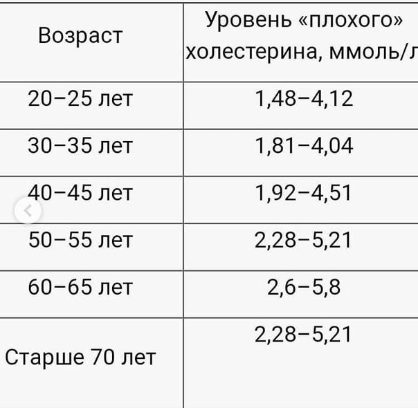 Пониженный уровень холестерина в крови: что это значит, причины и последствия низкой концентрации вещества у мужчин и женщин, диета и лекарства, с помощью которых можно повысить содержание до нормы