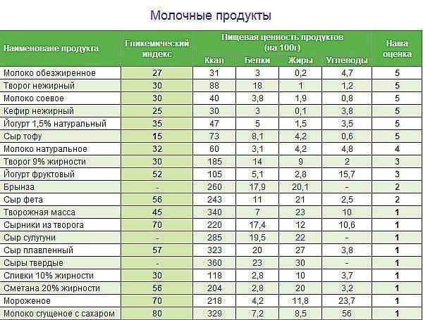 Гликемический индекс продуктов
