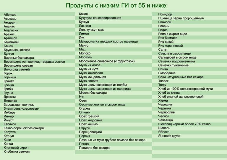 Диета по гликемическому индексу - таблица продуктов питания, меню на неделю с рецептами блюд