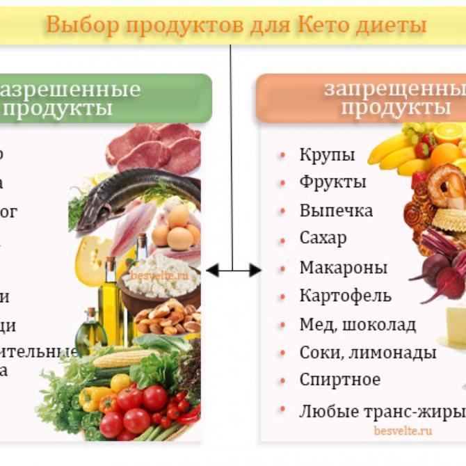 Безуглеводная диета: меню для похудения, таблица продуктов на неделю | lisa.ru