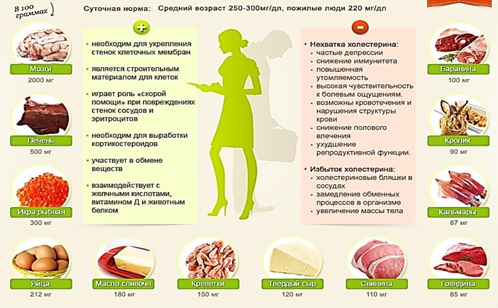 Как понизить повышенный уровень холестерина в крови народными средствами