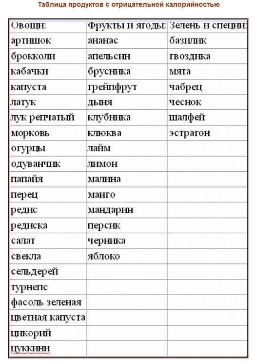 Таблица жиросжигающих продуктов.