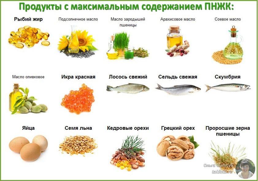 Где содержится омега 3 в продуктах: таблица