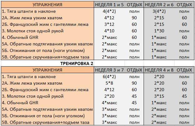 Комплексы упражнений со штангой или грифом для мужчин и женщин в домашних условиях   rulebody.ru — правила тела