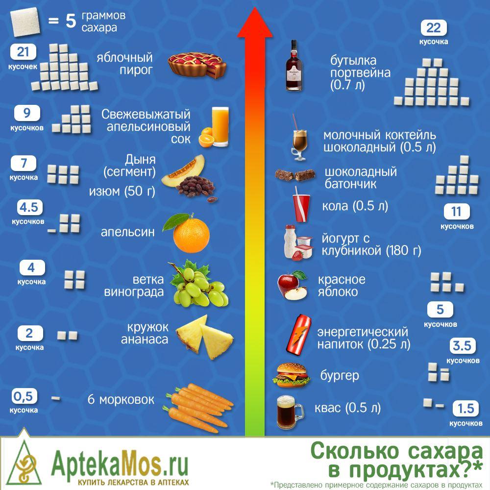 Калорийность сахара на 100 грамм, в одной чайной и столовой ложках