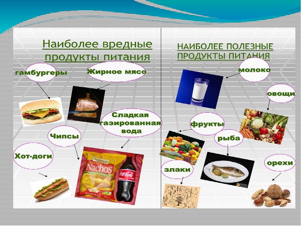 Самые вредные продукты питания — список