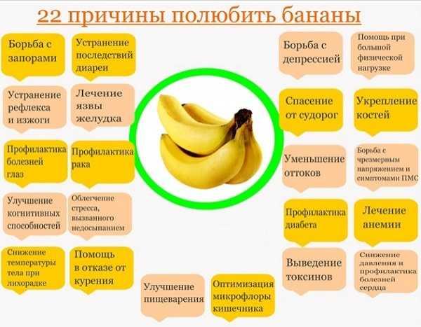Бананы при похудении: можно ли, отзывы худеющих