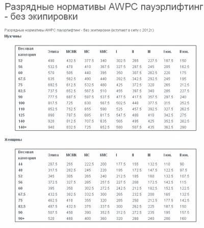 Общие правила пауэрлифтинга / силовое троеборье