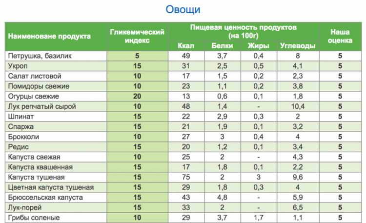 Гликемический индекс – таблица продуктов