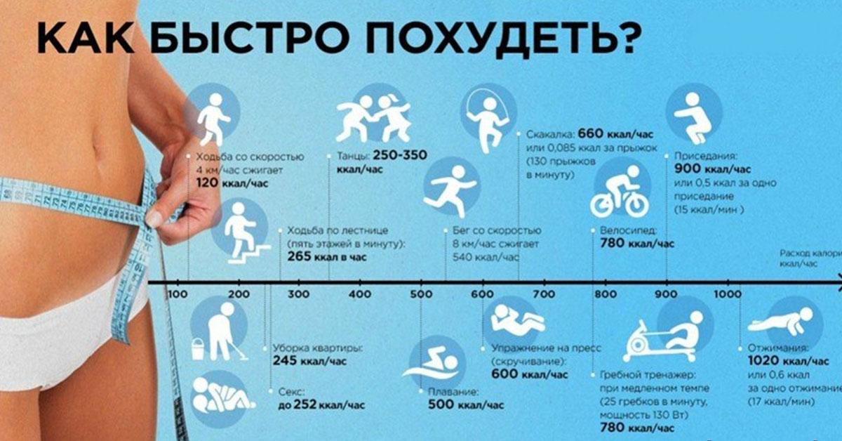 Сколько жира можно сжечь за тренировку