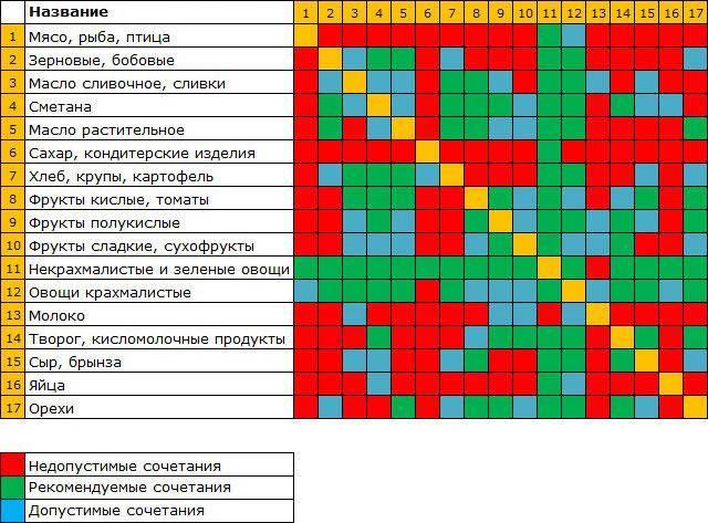 Раздельное питание: принципы и таблица сочетаемости продуктов